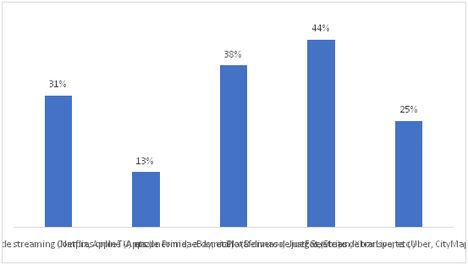 El 44% de los españoles comparte sus claves de plataformas de juegos