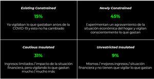 El 60% de los españoles asume tener limitaciones financieras