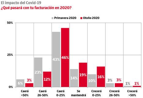 El 61% de las empresas prevé una caída de su facturación en 2020