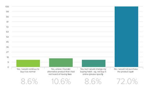 El 61% de los padres no consiguen identificar falsificaciones de juguetes en Amazon