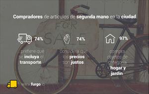 El 74% de los compradores de artículos de segunda mano prefiere que se incluya el transporte