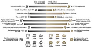 El 80% de los jóvenes españoles no vive donde le gustaría