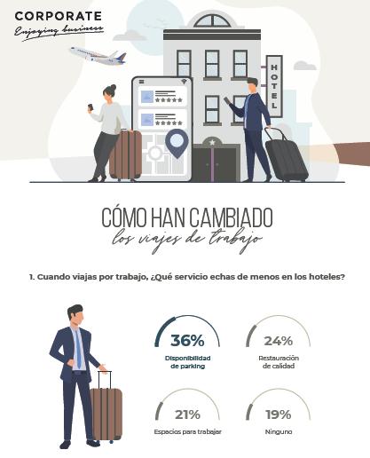 El 80% de los viajeros corporativos viajará este 2021 siempre que las restricciones lo permitan