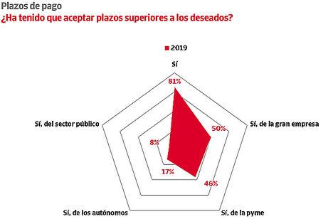 Más del 80% de las empresas españolas soporta retrasos en sus cobros
