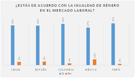 El 82% de las españolas considera que existe discriminación de género en el mercado laboral