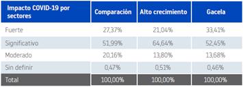 El 85 % de las empresas Gacela y Alto crecimiento tendrá un impacto fuerte o significativo por la Covid-19