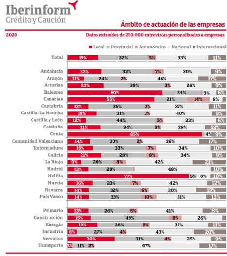 El 89% de las empresas españolas solo opera en el mercado doméstico