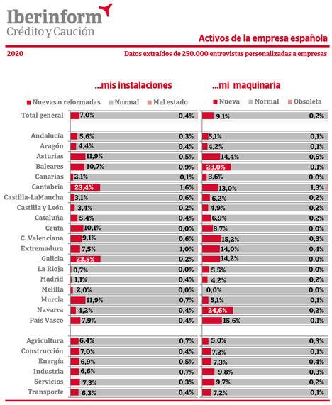 El 9,1% de las empresas españolas ha mejorado su maquinaria en 2020