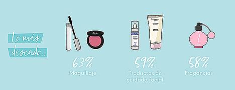 El 96% de las españolas eligen cosmética como regalo de Navidad, según un estudio de Birchbox