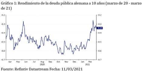 El BCE adelantará la compra de activos de emergencia