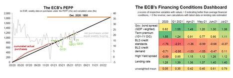El BCE envía un mensaje dovish y su nueva estrategia aumenta el umbral de subida de tipos