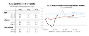 El BCE mantiene la mano firme, aún no hay tapering