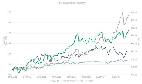 El CO2 supera los 61 €/t empujado por la reducción de oferta y las subidas en el precio del gas