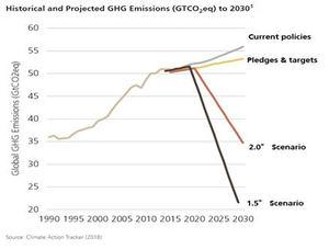El Covid-19 acelera la lucha contra el cambio climático