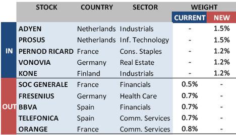 El Euro STOXX 50: avanza en la dirección correcta