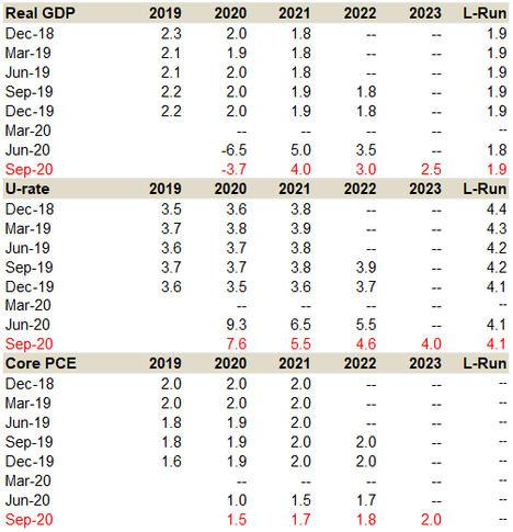 El FOMC ajusta el guidance a la nueva estrategia de inflación