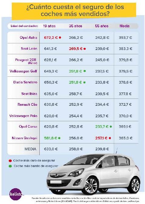 El Opel Astra El Vehiculo Mas Caro De Asegurar Economia De Hoy