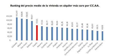 El alquiler de viviendas alcanza máximos históricos en parte de España