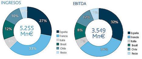 El beneficio neto de Abertis alcanza los 1.681 millones de euros, un 15% más en términos comparables