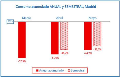 El comercio en Madrid mejora por cuarto mes consecutivo e inicia el rebote de consumo