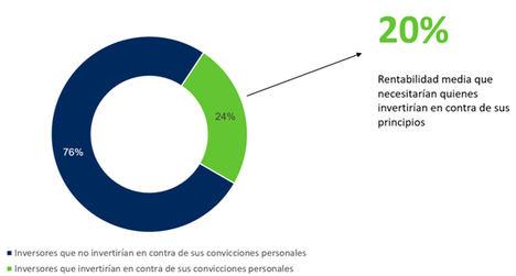 El compromiso social y la rentabilidad animan al 45% de los inversores españoles a invertir en fondos sostenibles