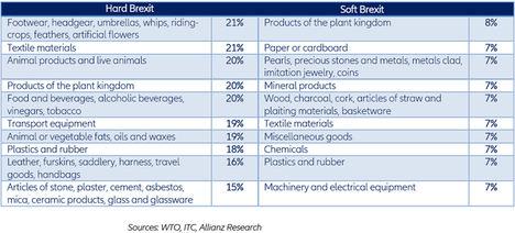 Figura 2 - Aumentos en los precios de importación (redondeados) para los 10 productos más afectados.