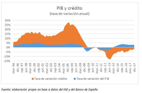 El crédito a las empresas cae a los 591.615 millones de euros y la tasa de morosidad se sitúa en el 10,2% muy por encima de los niveles previos a la crisis