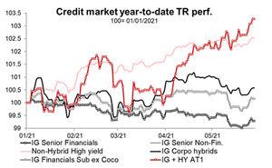 El crédito sigue resistiendo al aumento de los rendimientos