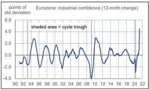 El cuello de botella de la recuperación en Europa