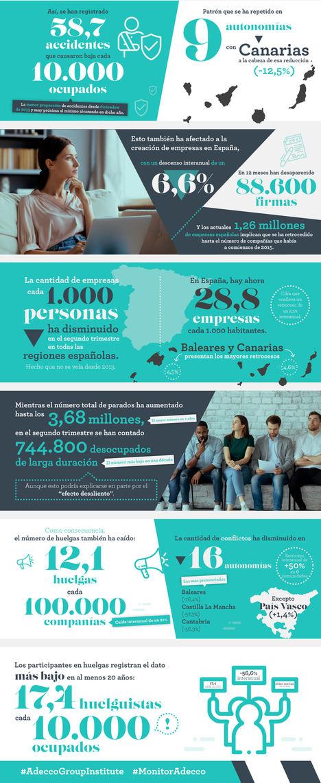 El decreto del Estado de Alarma redujo la siniestralidad laboral un 13,3% en España, pero también la creación de empresas, que ha bajado un 6,6% interanual