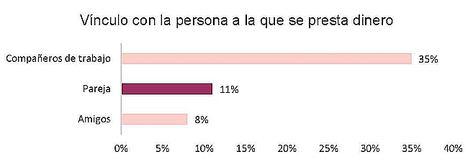 El dinero acaba con el amor de 1 de cada 5 parejas españolas