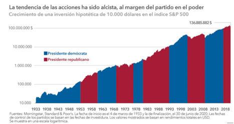 Elecciones presidenciales en EE.UU.: qué suponen para los inversores