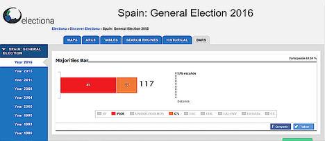 Electiona se posiciona como solución gráfica de escrutinio en tiempo real con simulador de pactos