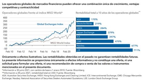 El futuro del sector financiero: la perspectiva del analista