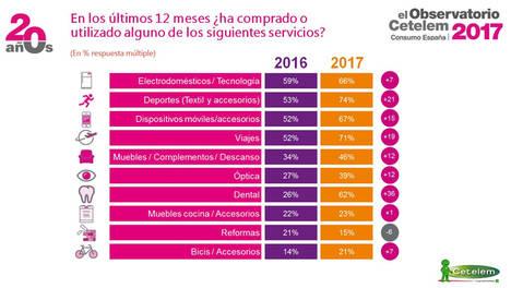 El gasto de los españoles crece un 9%