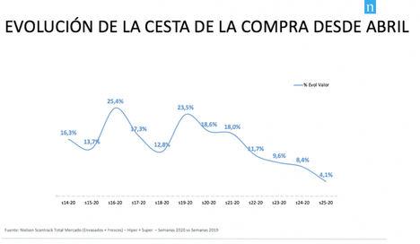 El gran consumo recupera el ritmo de crecimiento precovid y crece un 4% en la semana previa al fin del Estado de Alarma