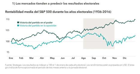 El impacto de las elecciones en los mercados en cinco gráficos