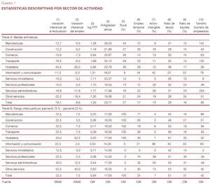 El impacto económico del covid-19 en las empresas españolas según la encuesta del Banco de España sobre la Actividad Empresarial (EBAE)