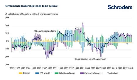 ¿El liderazgo de la renta variable estadounidense ha llegado a su fin?