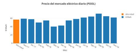 El menor efecto del CO2 en España estrecha el diferencial de precio eléctrico respecto a Europa