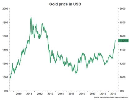 El oro sigue brillando y las bolsas subiendo