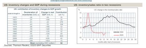 El papel de los inventarios en la crisis de COVID-19