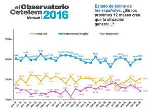 El pesimismo sobre la situación general del país en los próximos doce meses continúa descendiendo