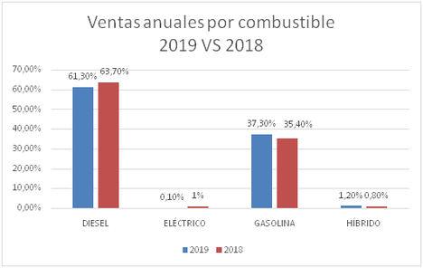 El precio del VO en 2019 se sitúa en 15.668 €