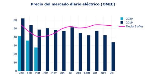 El precio de la luz cae un 20% desde febrero y no es por el COVID-19