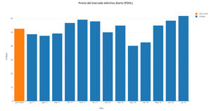 El precio de la luz sube un 27% porque el coste del CO2 penaliza al mix eléctrico español