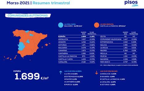 El precio de la vivienda en España cae un 1,16% en el primer trimestre