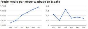 El precio de la vivienda usada sube un 0,3% en Octubre, según Hogaria.net