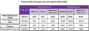 Fuente: Kelisto.es. Datos: para obtener estas cifras, se han obtenido los precios medios por modalidad y compañía sobre todas las tarificaciones realizadas en Kelisto.es durante el mes de junio de 2015 a 2019. Se ha calculado la variación de las primas tanto en porcentaje como en cifra.