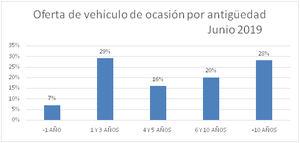 El precio del vehículo de ocasión cae en junio un -2,6%